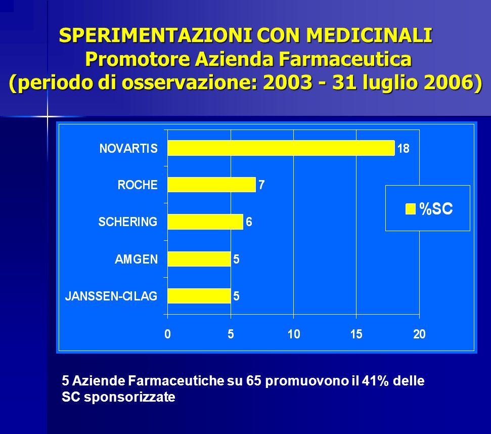 SPERIMENTAZIONI CON MEDICINALI Promotore Azienda Farmaceutica (periodo di osservazione: 2003 - 31 luglio 2006)
