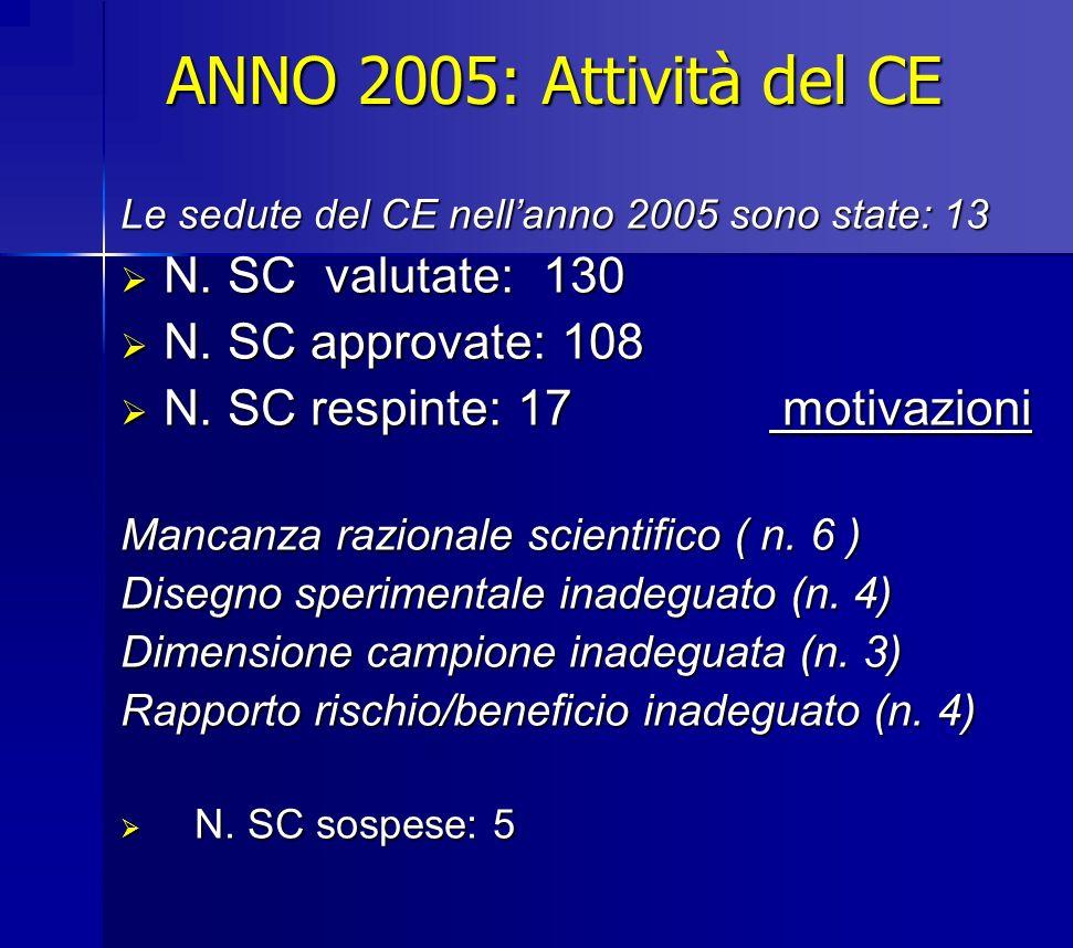 ANNO 2005: Attività del CE N. SC valutate: 130 N. SC approvate: 108