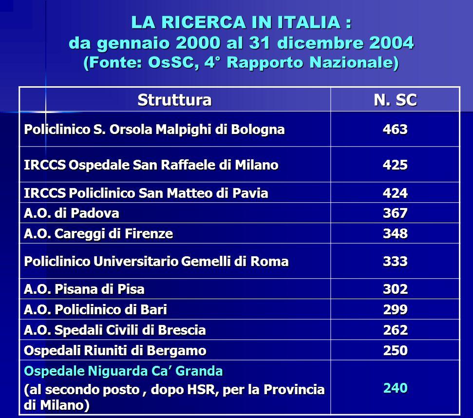 LA RICERCA IN ITALIA : da gennaio 2000 al 31 dicembre 2004 (Fonte: OsSC, 4° Rapporto Nazionale)