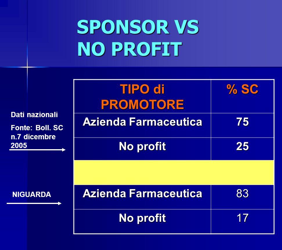 SPONSOR VS NO PROFIT TIPO di PROMOTORE % SC Azienda Farmaceutica 75