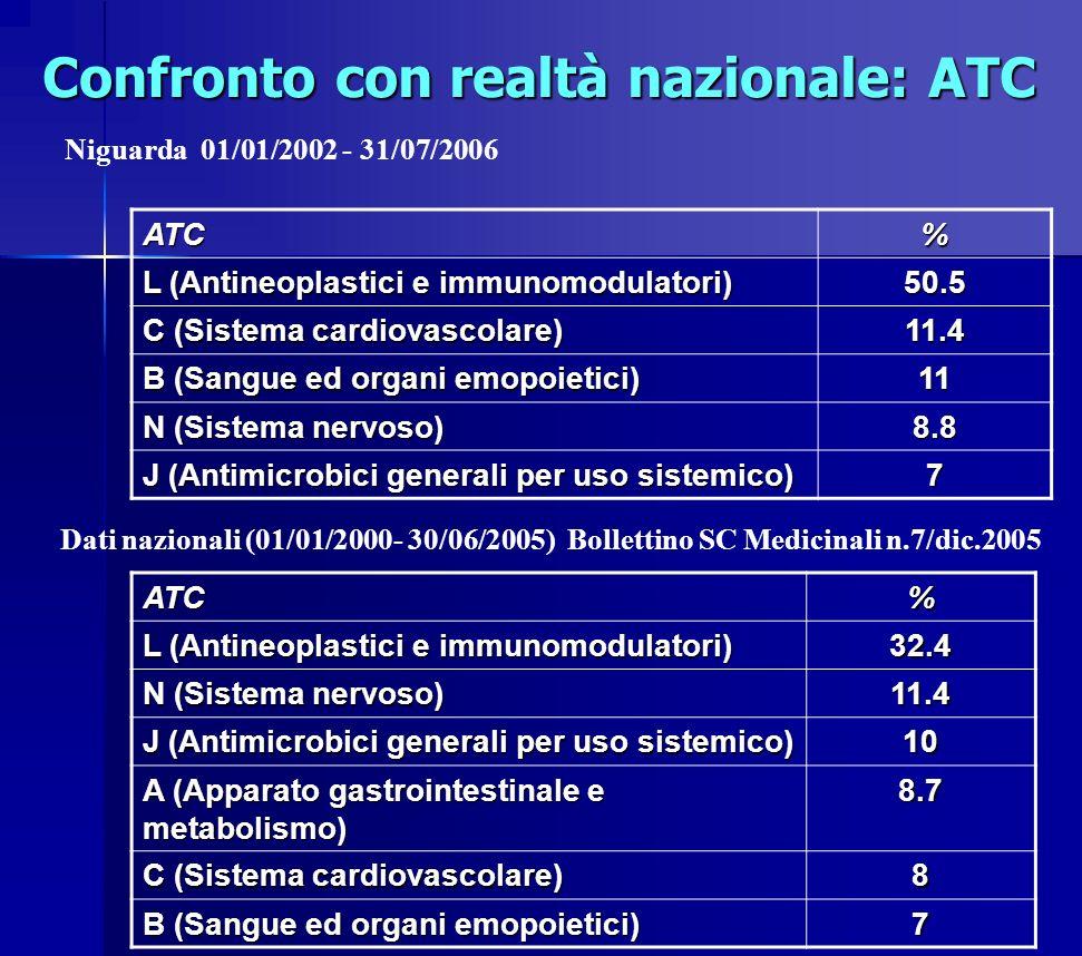 Confronto con realtà nazionale: ATC