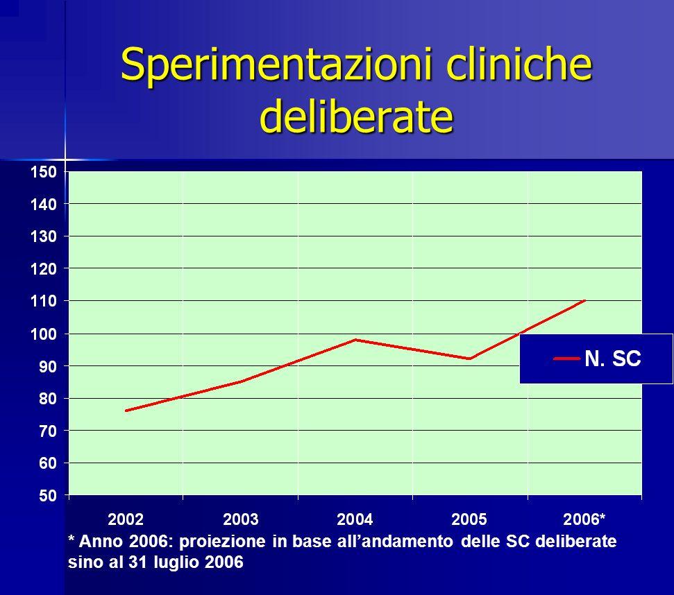 Sperimentazioni cliniche deliberate