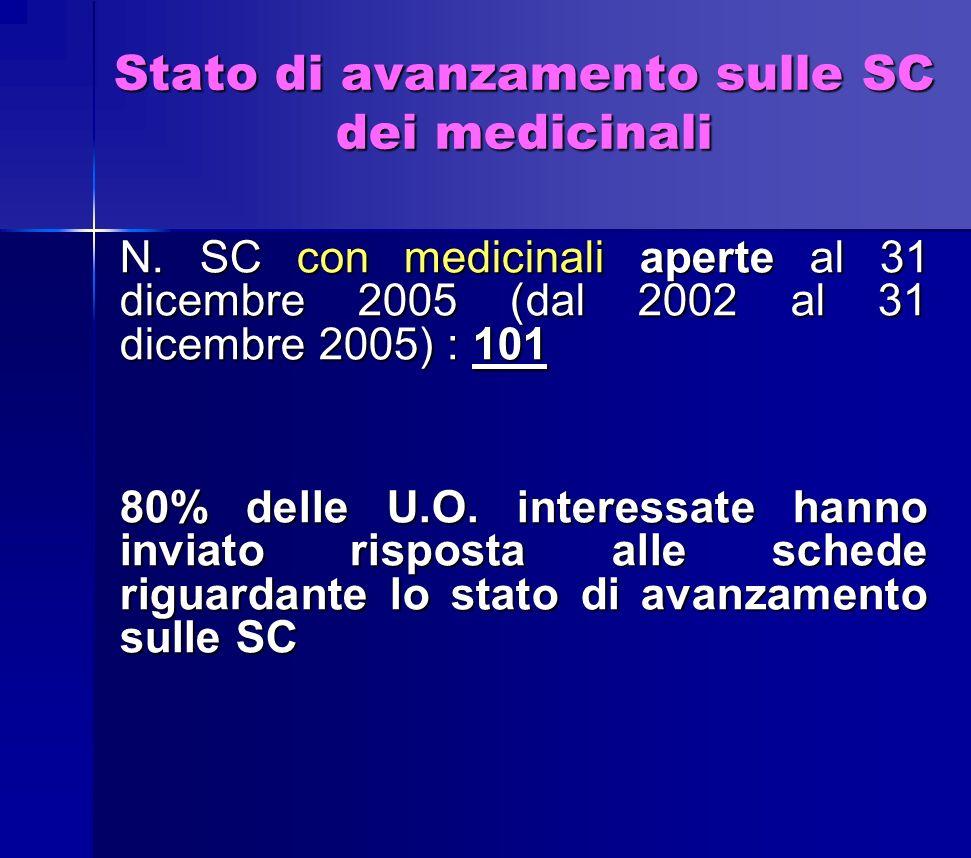 Stato di avanzamento sulle SC dei medicinali