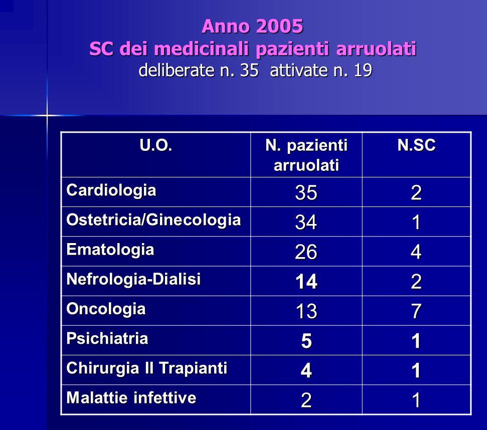 Anno 2005 SC dei medicinali pazienti arruolati deliberate n