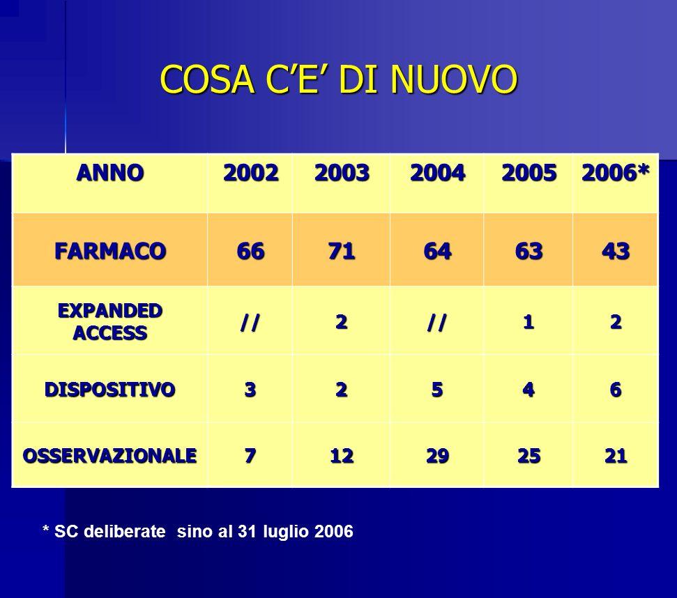 COSA C'E' DI NUOVO ANNO 2002 2003 2004 2005 2006* FARMACO 66 71 64 63