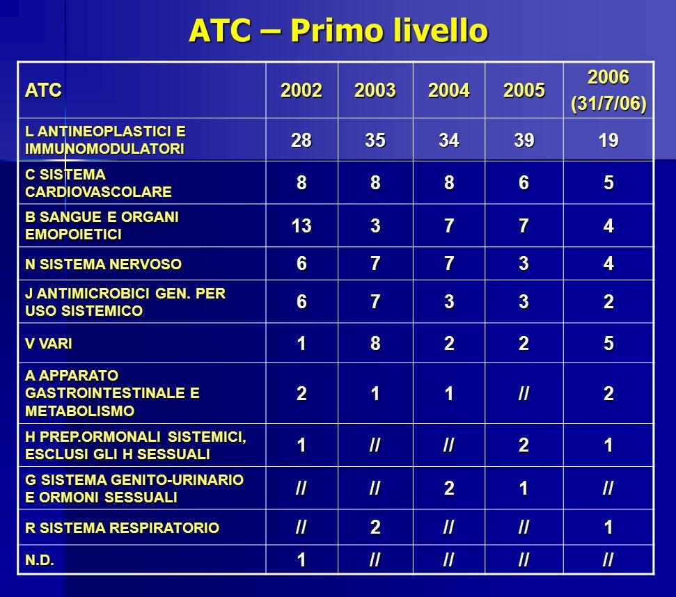 ATC – Primo livello ATC 2002 2003 2004 2005 2006 (31/7/06) 28 35 34 39