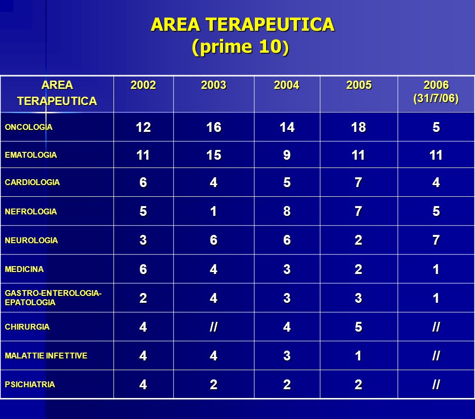 AREA TERAPEUTICA (prime 10)