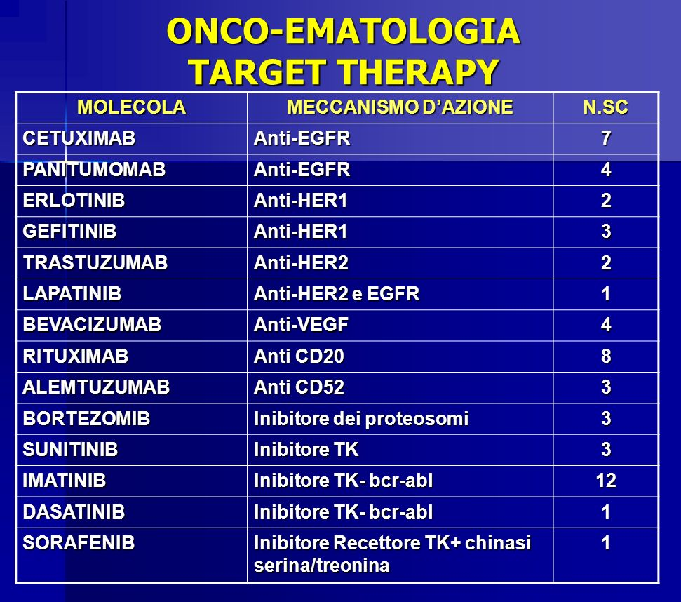 ONCO-EMATOLOGIA TARGET THERAPY