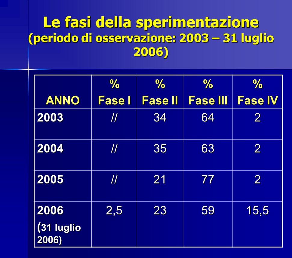 Le fasi della sperimentazione (periodo di osservazione: 2003 – 31 luglio 2006)