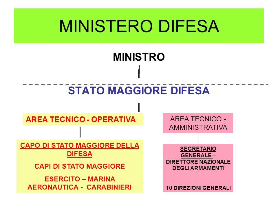 MINISTERO DIFESA I MINISTRO STATO MAGGIORE DIFESA