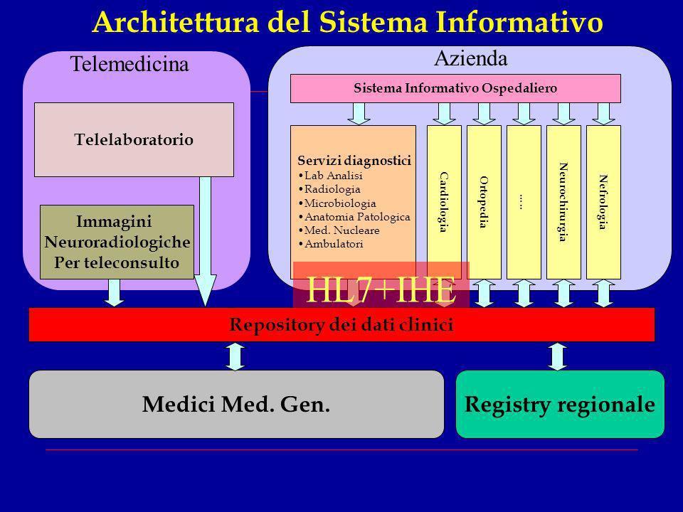 HL7+IHE Architettura del Sistema Informativo Azienda Telemedicina