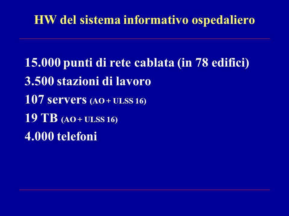 HW del sistema informativo ospedaliero