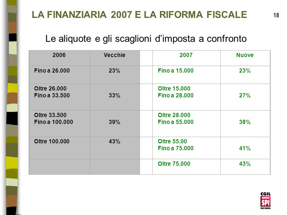LA FINANZIARIA 2007 E LA RIFORMA FISCALE