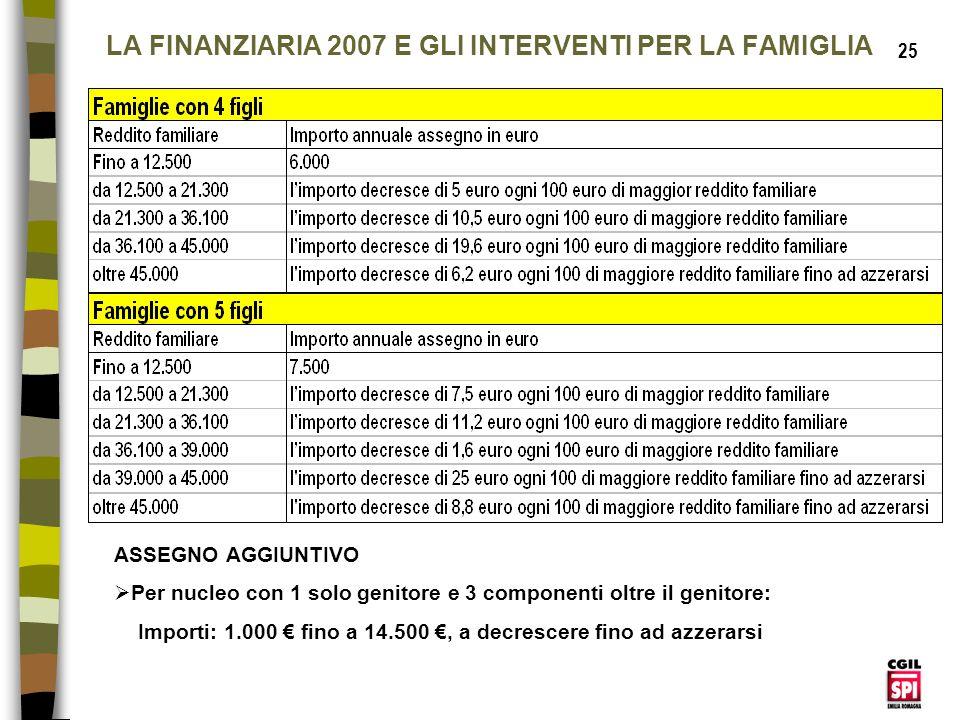 LA FINANZIARIA 2007 E GLI INTERVENTI PER LA FAMIGLIA