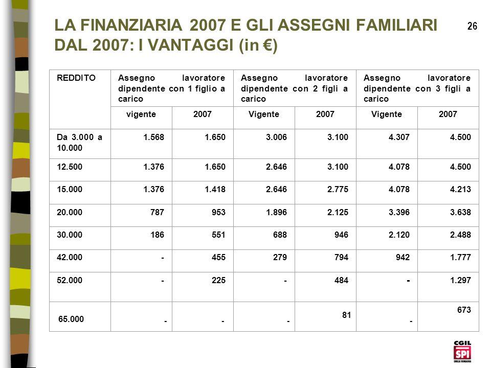 LA FINANZIARIA 2007 E GLI ASSEGNI FAMILIARI DAL 2007: I VANTAGGI (in €)