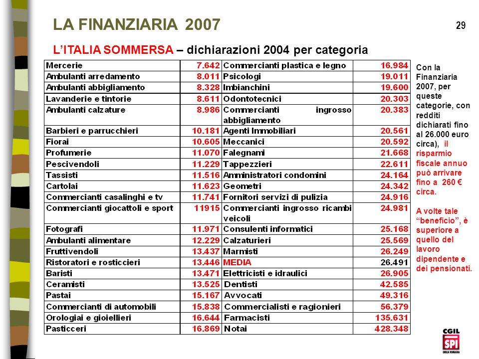 LA FINANZIARIA 2007 29. L'ITALIA SOMMERSA – dichiarazioni 2004 per categoria.