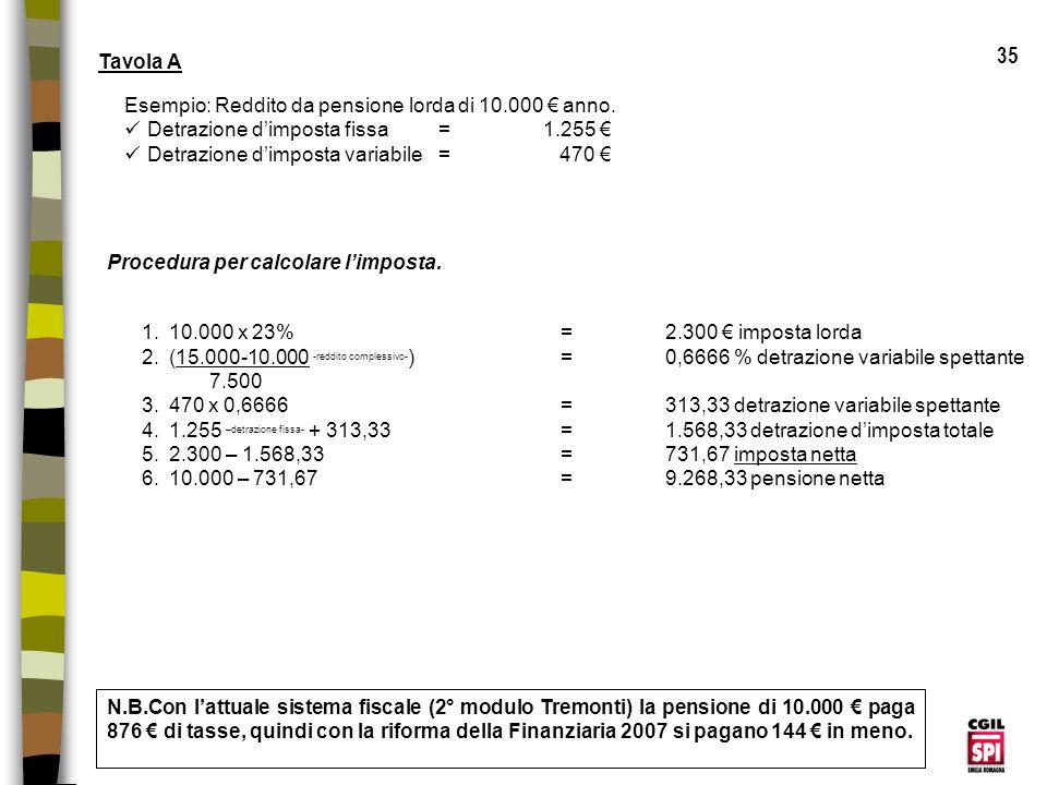 35 Tavola A Esempio: Reddito da pensione lorda di 10.000 € anno.