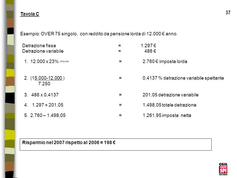 37 Tavola C. Esempio: OVER 75 singolo, con reddito da pensione lorda di 12.000 € anno. Detrazione fissa = 1.297 €