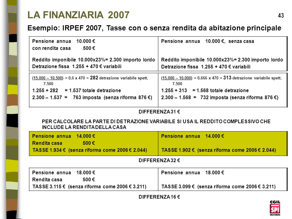 LA FINANZIARIA 2007 43. Esempio: IRPEF 2007, Tasse con o senza rendita da abitazione principale. Pensione annua 10.000 €