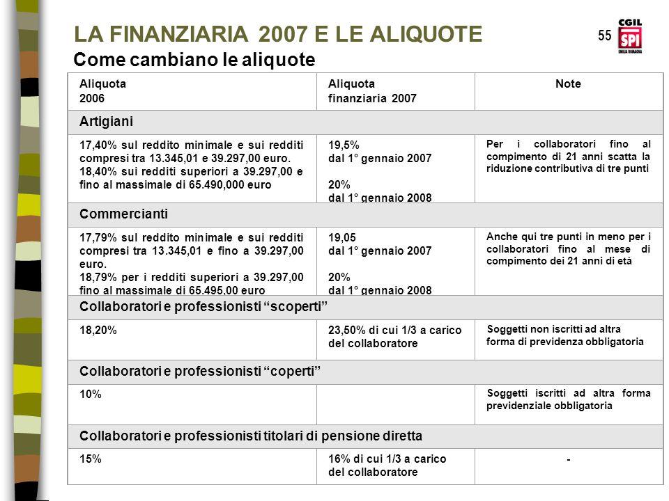 LA FINANZIARIA 2007 E LE ALIQUOTE