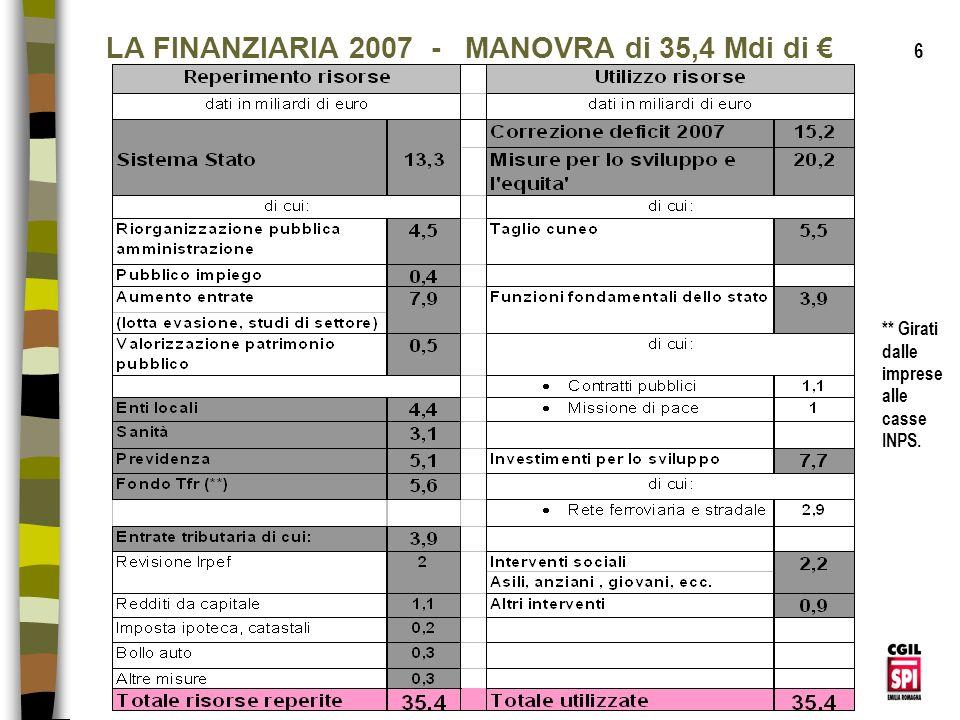 LA FINANZIARIA 2007 - MANOVRA di 35,4 Mdi di €