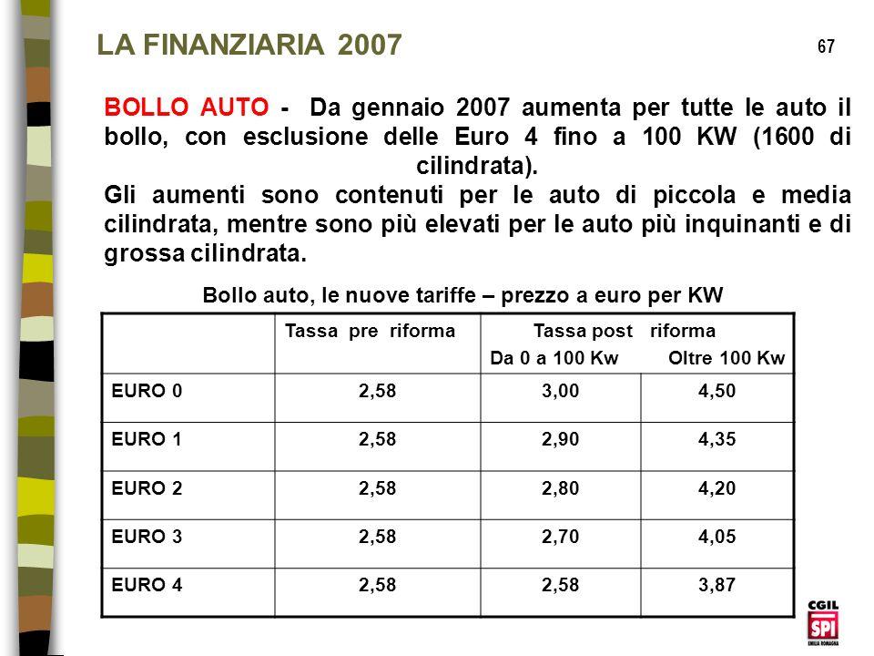 Bollo auto, le nuove tariffe – prezzo a euro per KW