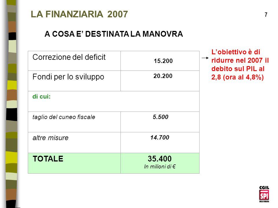 LA FINANZIARIA 2007 A COSA E' DESTINATA LA MANOVRA