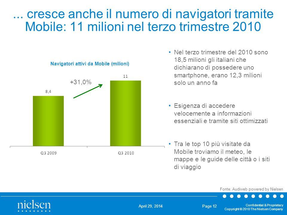 Navigatori attivi da Mobile (milioni)