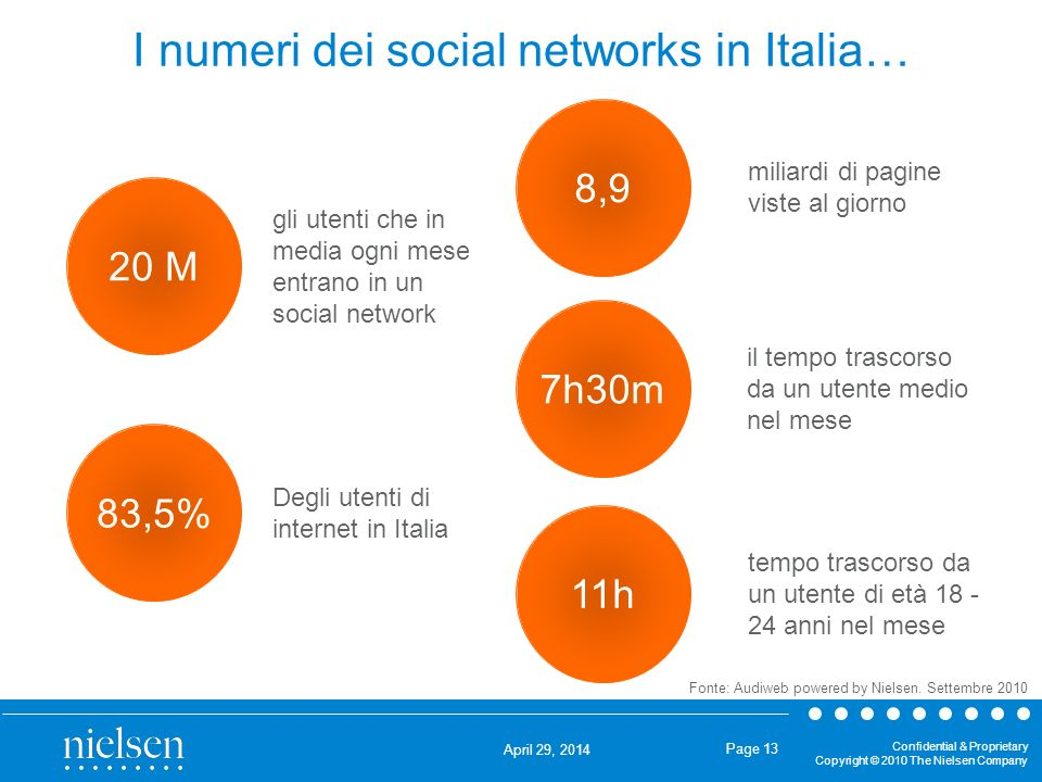 I numeri dei social networks in Italia…