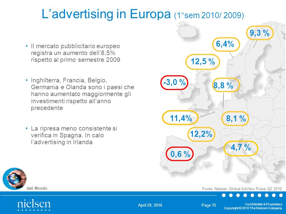 L'advertising in Europa (1°sem 2010/ 2009)