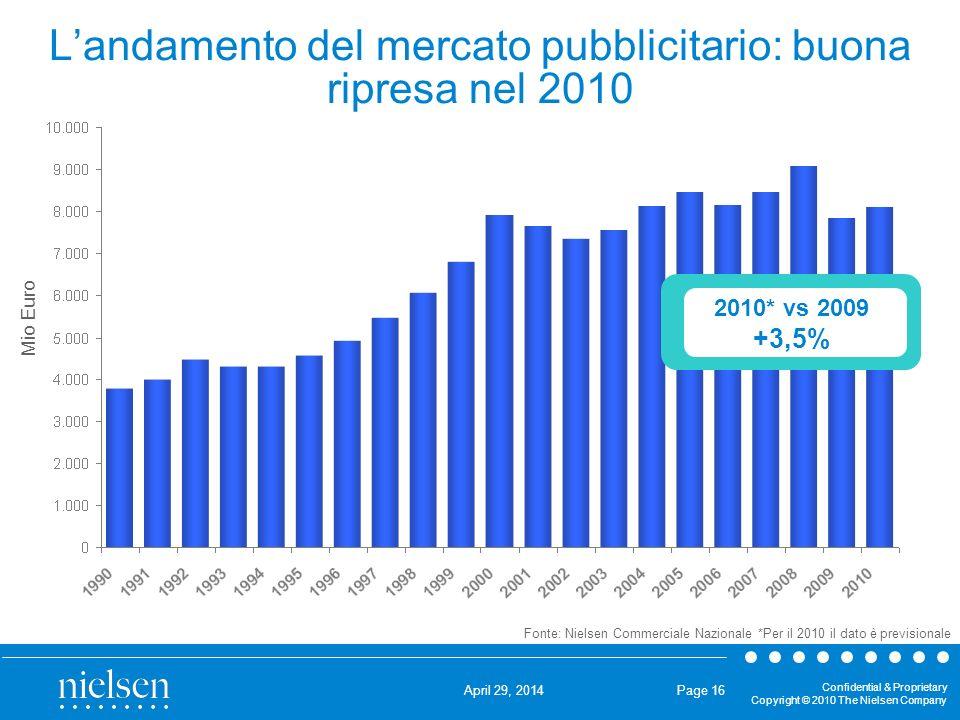 L'andamento del mercato pubblicitario: buona ripresa nel 2010