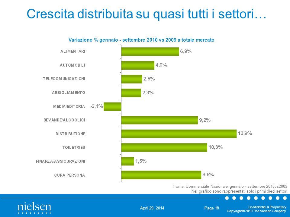 Crescita distribuita su quasi tutti i settori…