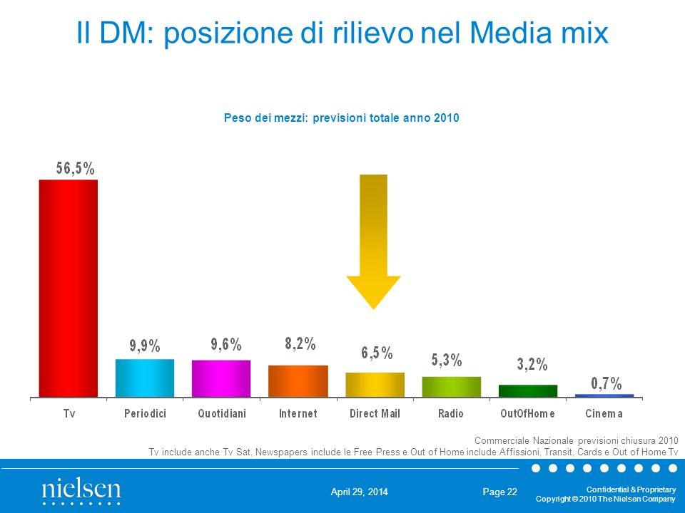 Il DM: posizione di rilievo nel Media mix