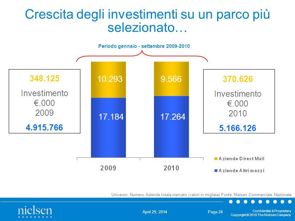 Crescita degli investimenti su un parco più selezionato…