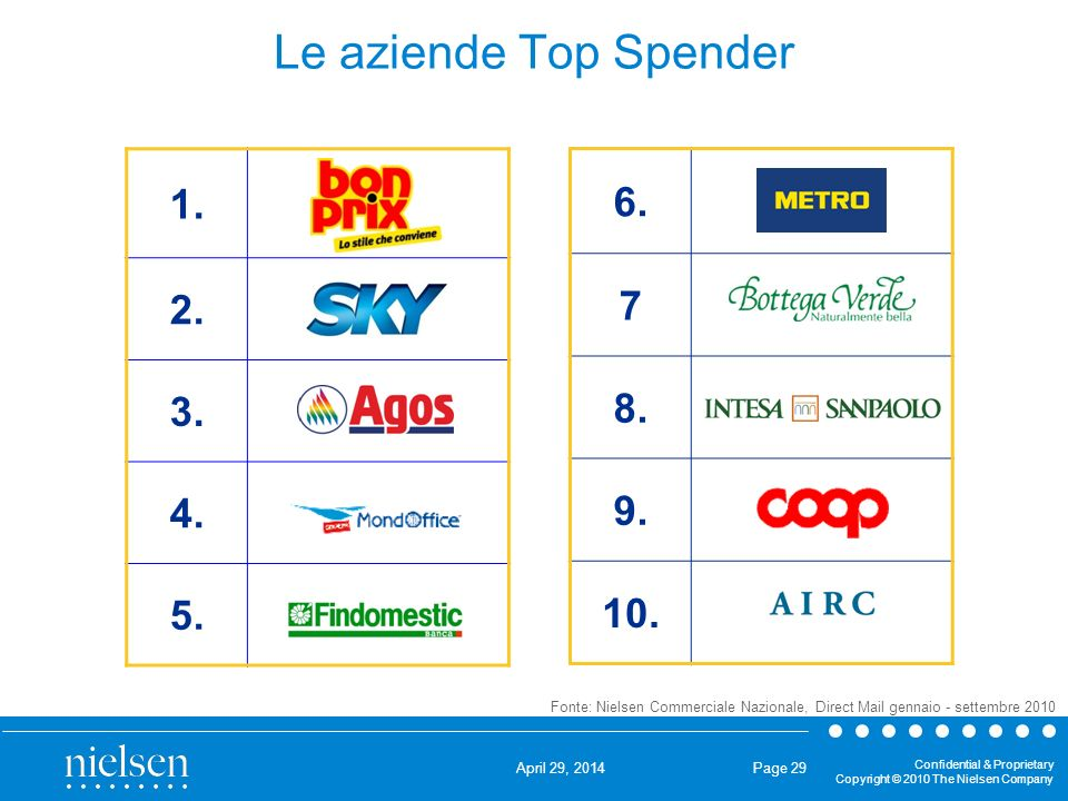 Le aziende Top Spender 1. 2. 3. 4. 5. 6.