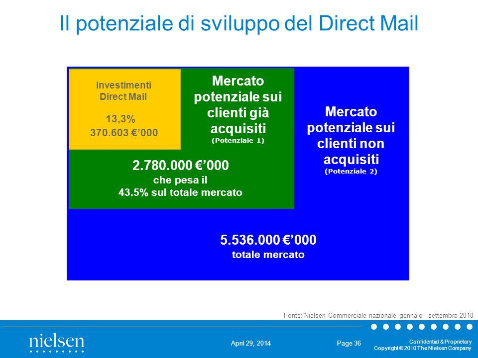 Il potenziale di sviluppo del Direct Mail