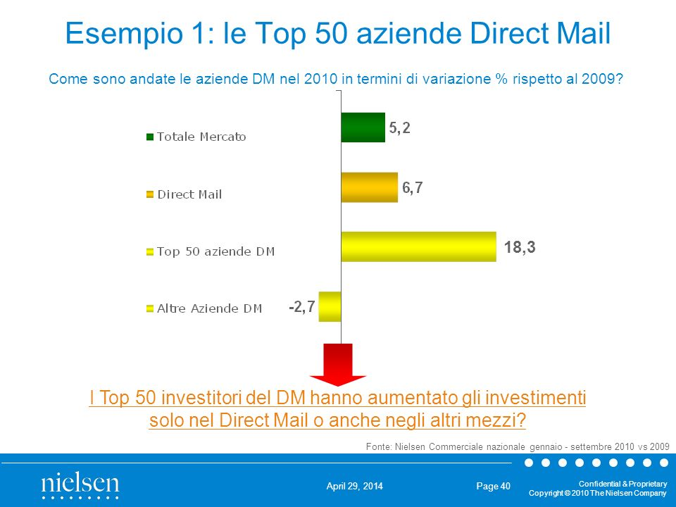 Esempio 1: le Top 50 aziende Direct Mail