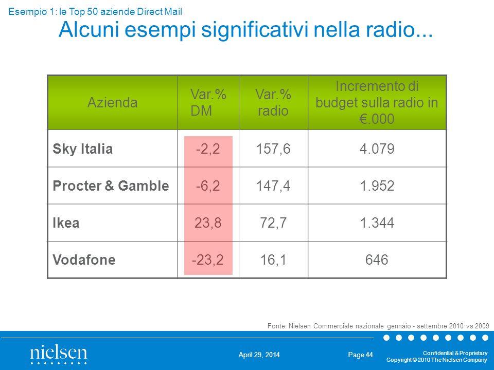 Alcuni esempi significativi nella radio...