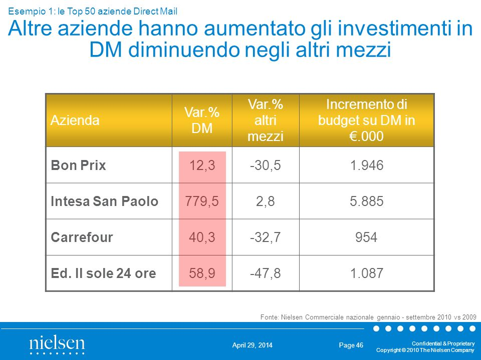 Incremento di budget su DM in €.000