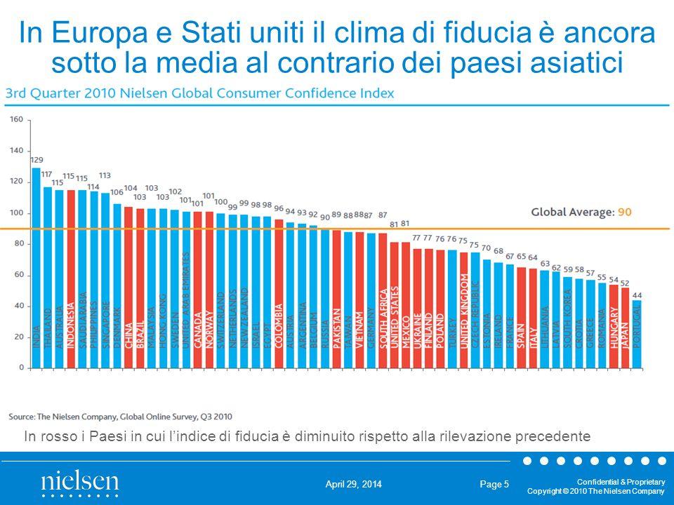 In Europa e Stati uniti il clima di fiducia è ancora sotto la media al contrario dei paesi asiatici