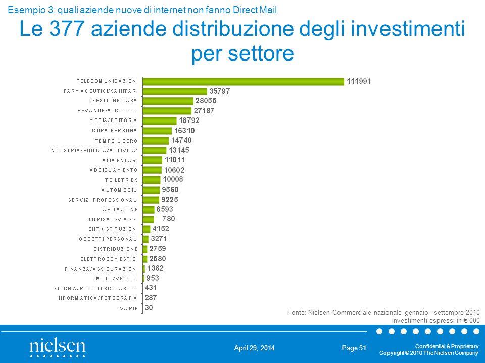 Le 377 aziende distribuzione degli investimenti per settore