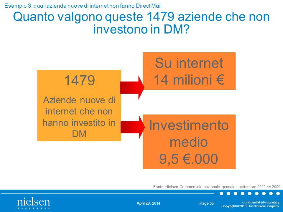 Quanto valgono queste 1479 aziende che non investono in DM