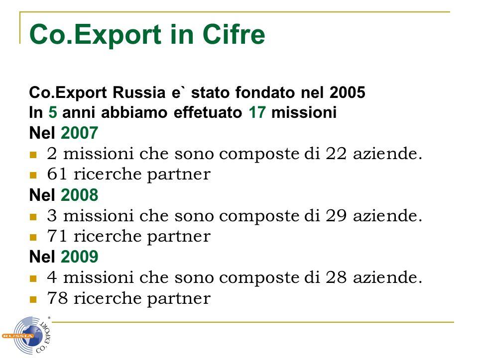 Co.Export in Cifre Co.Export Russia e` stato fondato nel 2005. In 5 anni abbiamo effetuato 17 missioni.