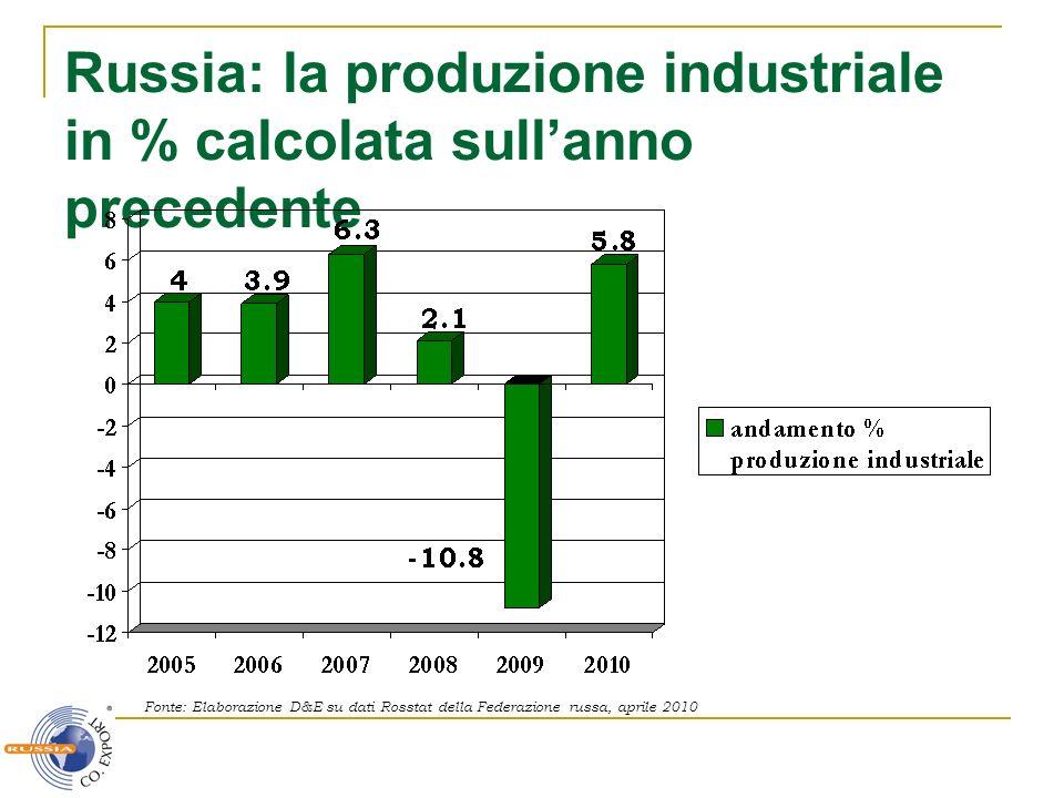 Russia: la produzione industriale in % calcolata sull'anno precedente