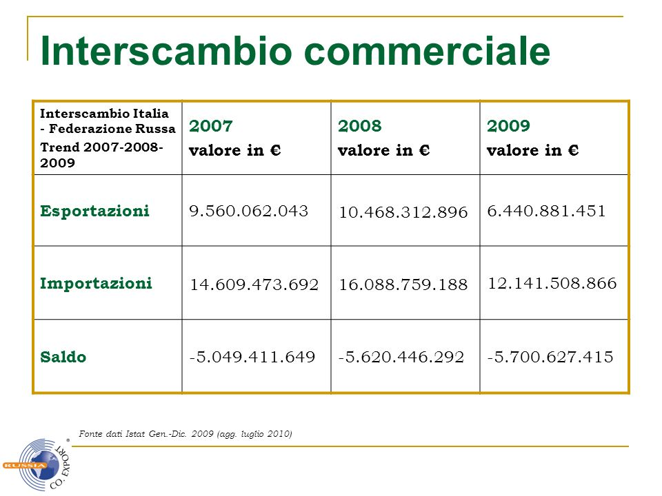 Interscambio commerciale
