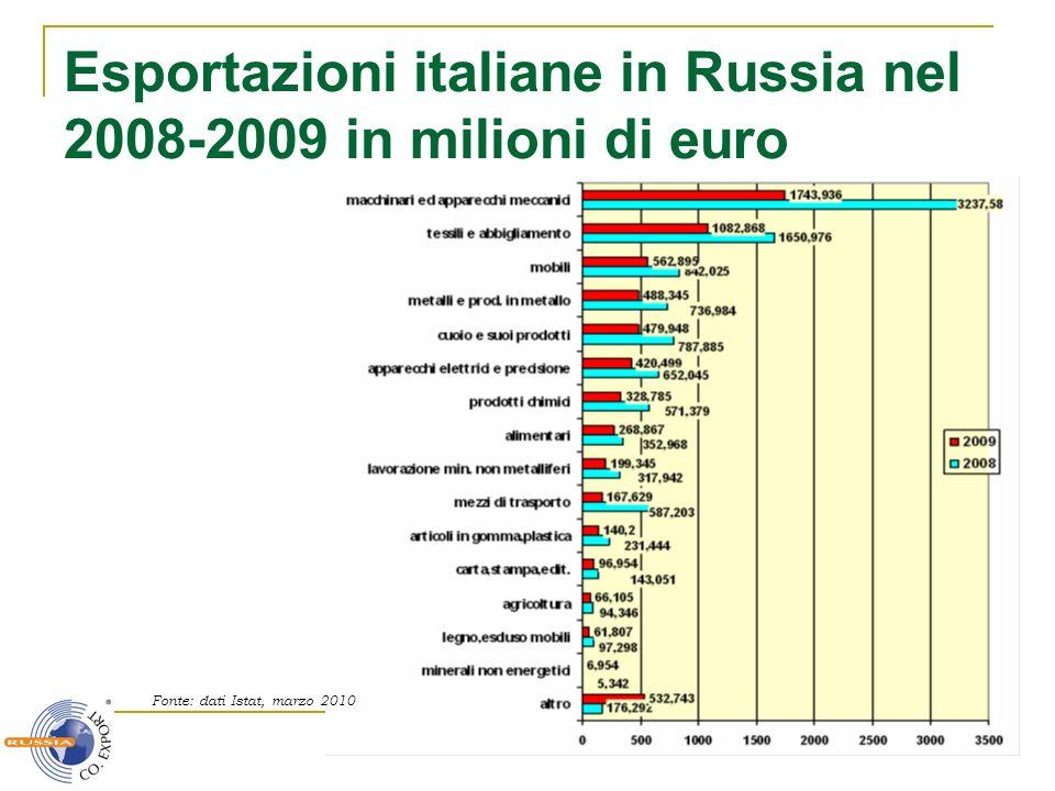 Esportazioni italiane in Russia nel 2008-2009 in milioni di euro
