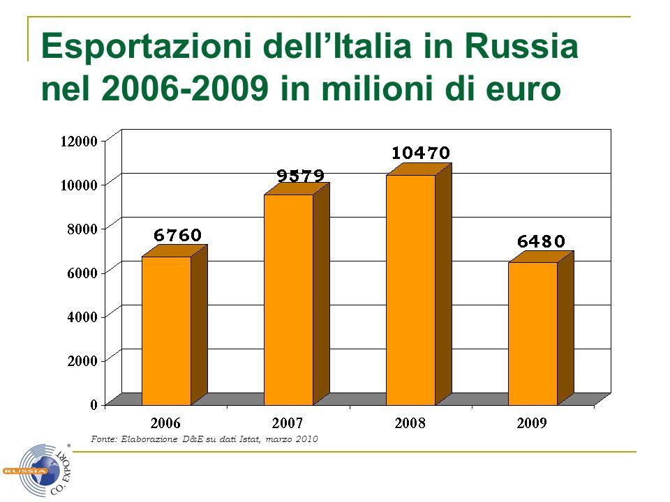 Esportazioni dell'Italia in Russia nel 2006-2009 in milioni di euro