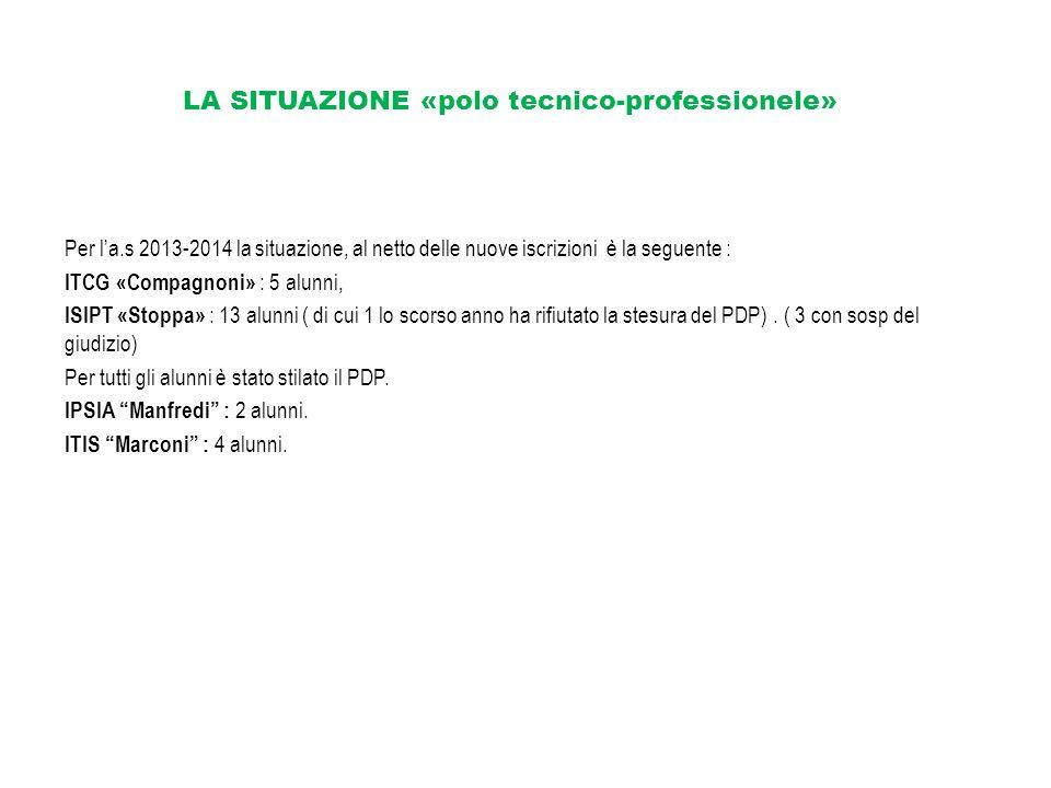 LA SITUAZIONE «polo tecnico-professionele»
