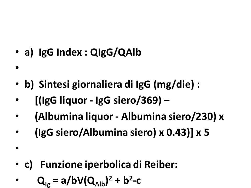 a) IgG Index : QIgG/QAlb