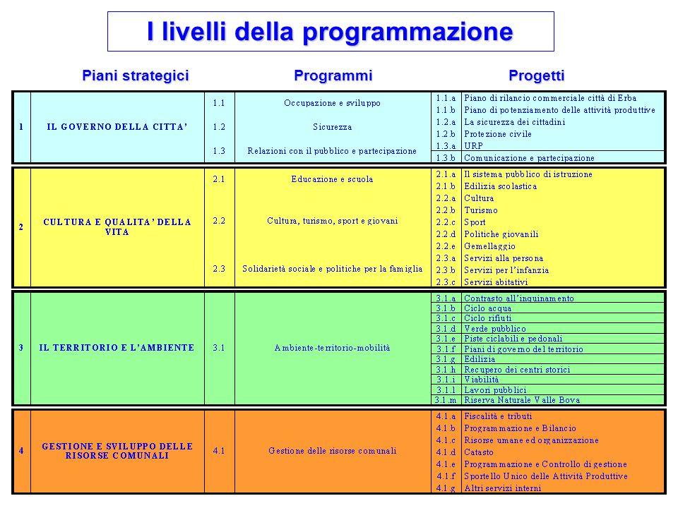 I livelli della programmazione